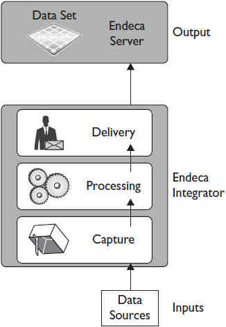 Basic paradigm for Endeca Integrator ETL