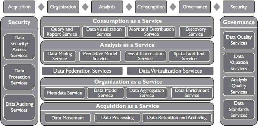 Blueprint for data and analytics as a service