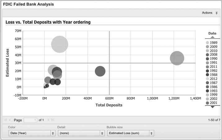 Bubble chart with loss versus total deposits with year ordering