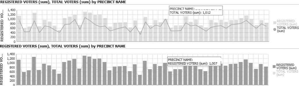 Comparing total voters and registered voters