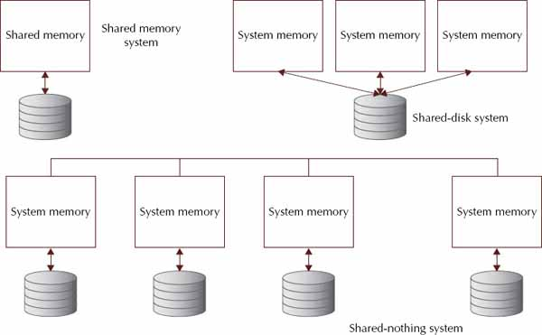 Shared memory, shared-disk, and shared-nothing database architectures