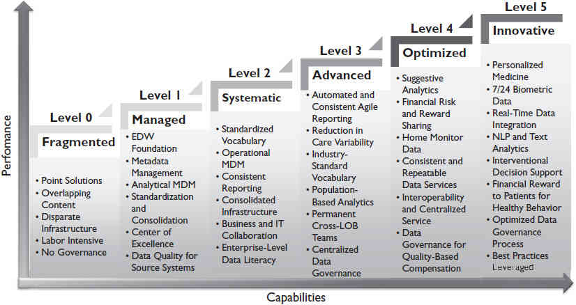 The Healthcare Analytics Capability Maturity Model (HACMM)