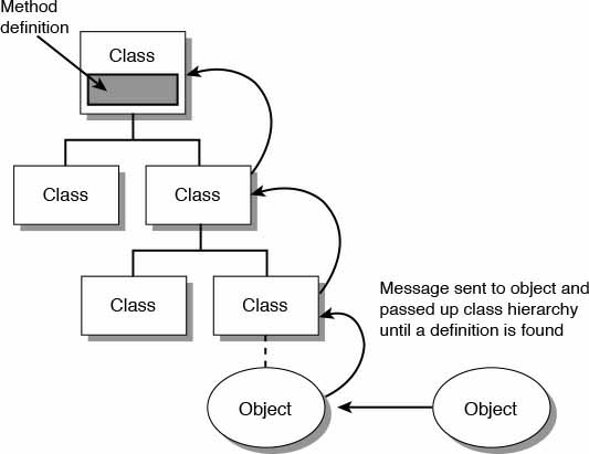 How methods are located in a class hierarchy