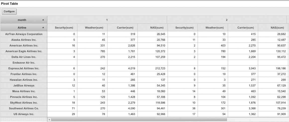 Pivot table for airline delay data