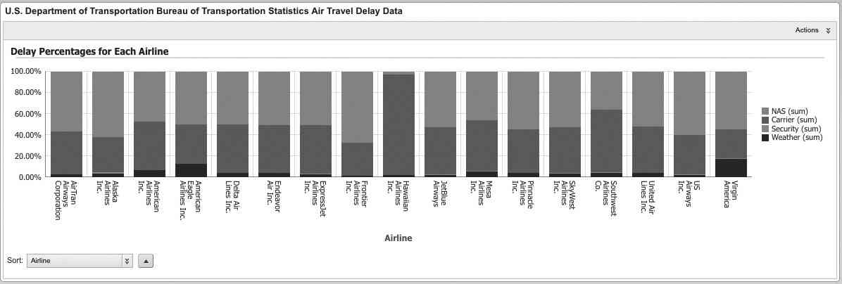 Stacked bar graph for airline delay data