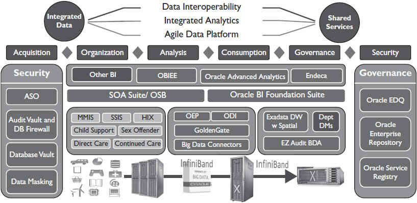 Unified information architecture