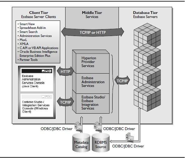 OLAP and Essbase architecture and components Overview
