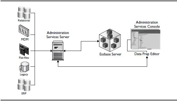Administration Services architecture