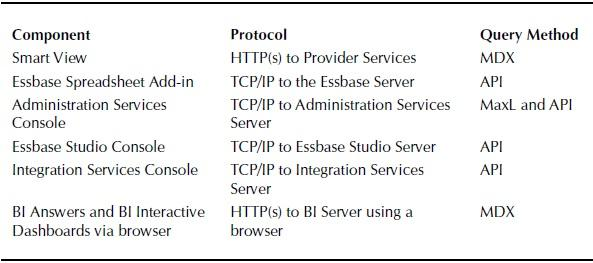 Client-Tier Communication Protocols and Query Methods