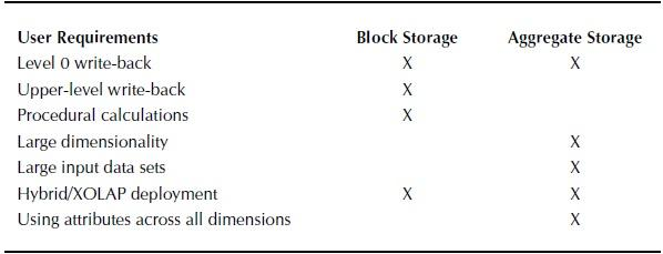 Comparing Block and Aggregate Storage
