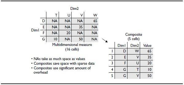 Composites list only the dimension combinations that contain a value
