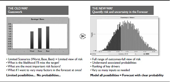 Crystal Ball generates a full range of outcomes with associated probabilities.