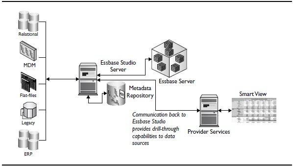 Essbase Studio enables drill-through from data cells through Essbase to data sources