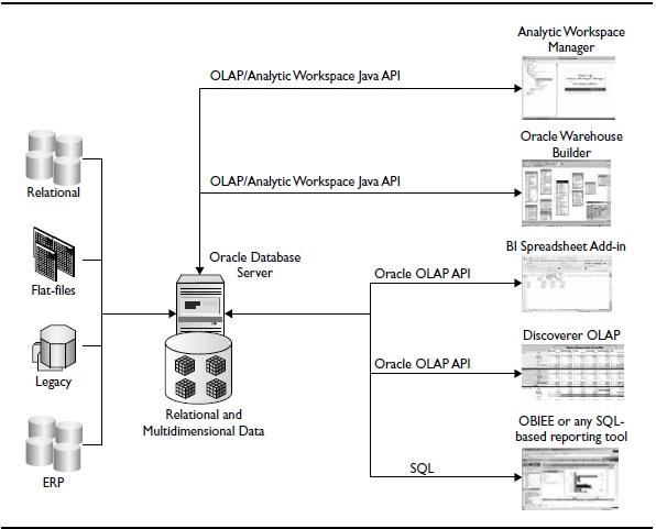 Oracle OLAP architecture
