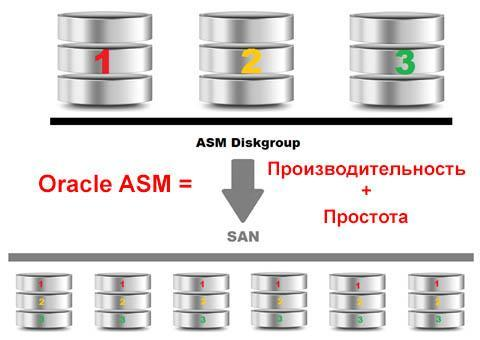 Хранение файлов базы данных в Oracle ASM
