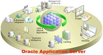 Обзор функций и возможностей Oracle Application Server