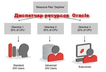 Database Resource Manager - настройка производительности базы данных Oracle
