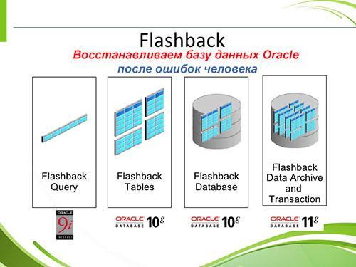 Oracle Flashback Database, Drop, Qurie, Table для отката и восстановления базы данных