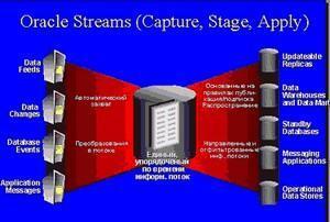 О применении технологии Oracle Steam для решения задачи интеграции данных