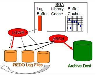 Срабатывание контрольной точки при переключении online redo logs Как работают Логи redo logs и срабатывание контрольной точки в базе данных oracle