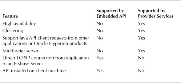 Supported Features by Implementation Method