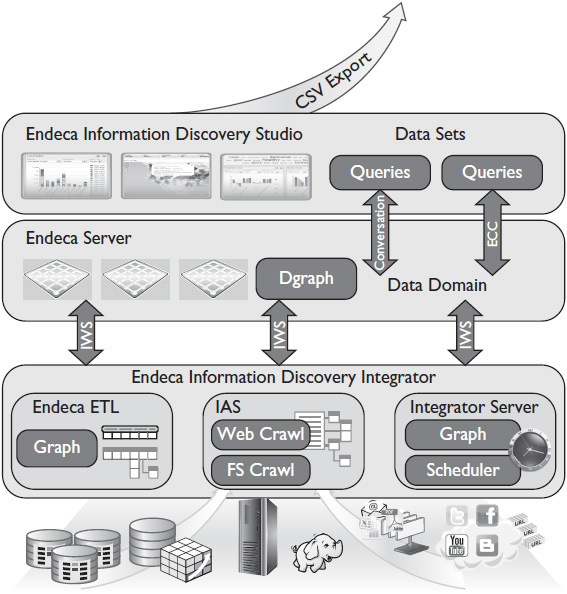 Endeca core components