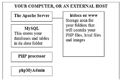 passing MysQL database information to and from users from php