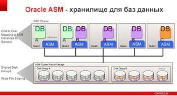 Лучший способ хранения данных или плюсы и минусы Oracle ASM