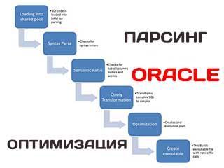 Парсинг и оптимизация SQL и PL/SQL в базе данных Oracle