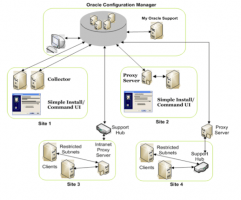 Oracle Configuration Manager Architecture